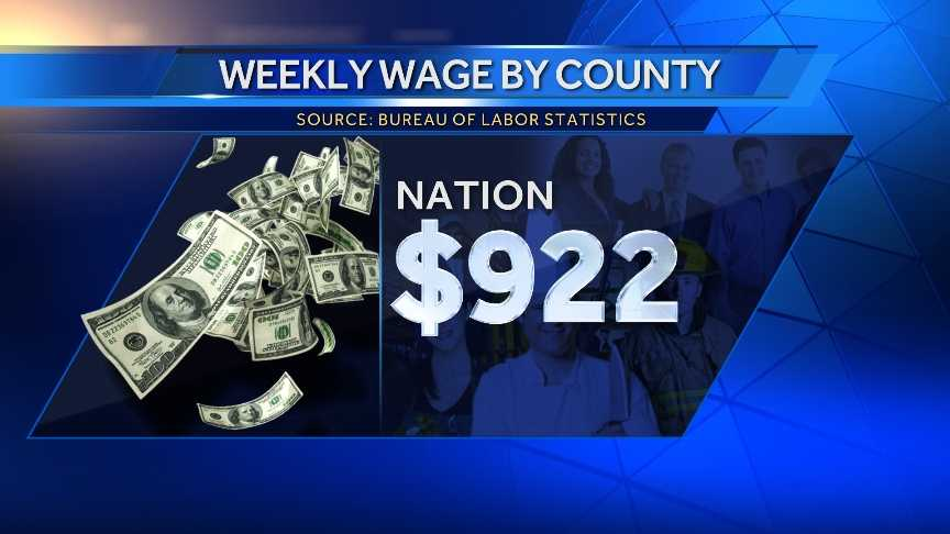 The Bureau of Labor Statistics has released new data on the average weekly wage of Maine's counties. Click through to see how Maine's counties compare to the national average.