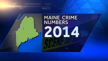 Maine's crime rate in 2014 saw the biggest decline in the 40 years the state has been tracking the numbers, according to the Department of Public Safety. Check out the statistics.