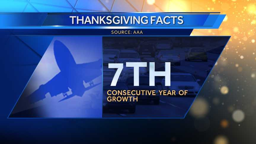 2015 is the 7th consecutive year of Thanksgiving travel growth.