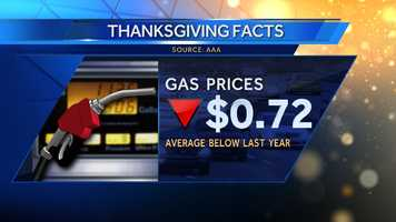 Gas prices are down on average 72 cents from last year.