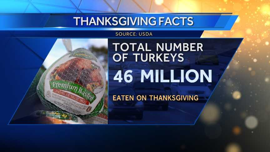 The USDA estimates 46 million turkeys will be eaten Thanksgiving Day.