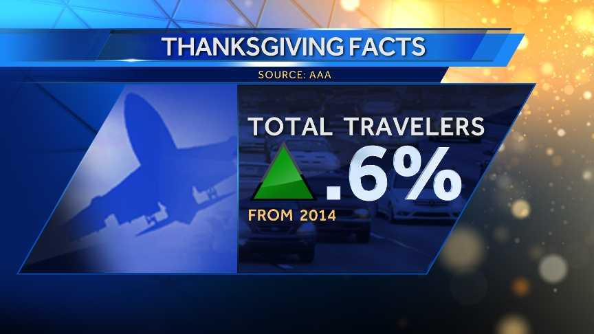 The number of Americans traveling is 0.6% more than last year.