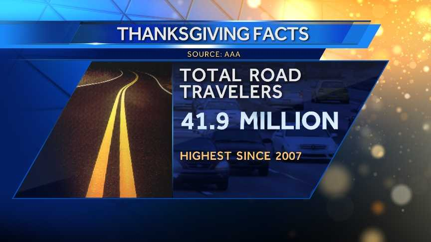 41.9 million travelers will be going by road.