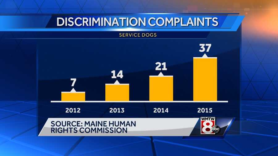 Since 2012, the number of dog-related complaints in Maine has risen from just 7 in 2012 to 2015 in 37.