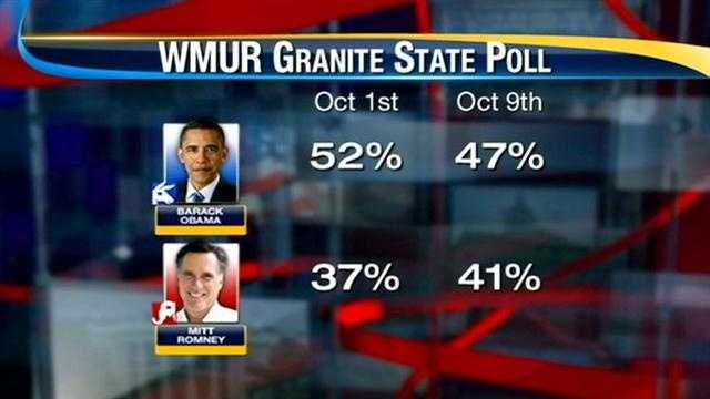 Gap narrows in presidential race