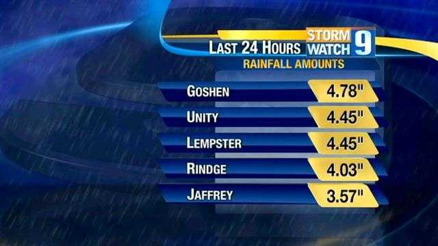 While the Granite State wasn't directly hit, New Hampshire did see its fair share of rain. Over a 24-hour period, Goshen saw the most rain wtih 4.78 inches.