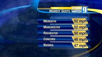 Wind gusts up to 50 miles per hour (and greater) were felt across New Hampshire during the storm.