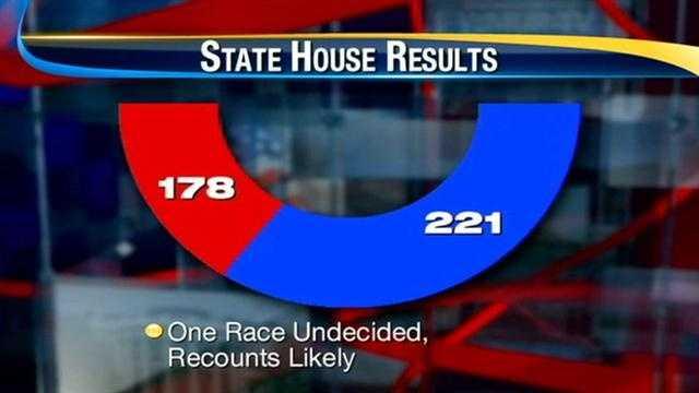 Analysis: NH House shifts to Democrats
