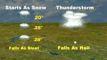 It's one of the most-asked questions of our Storm Watch meteorologists: What's the difference between hail and sleet? It comes down to the way it's formed. Sleet is more of a winter phenomenon in which snow in the upper atmosphere passes through a layer of warm air, thawing and refreezing into sleet. Hail is created in thunderstorms, where the top layers of air may be below freezing, forming balls of ice. Kevin Skarupa has the complete explanation here.