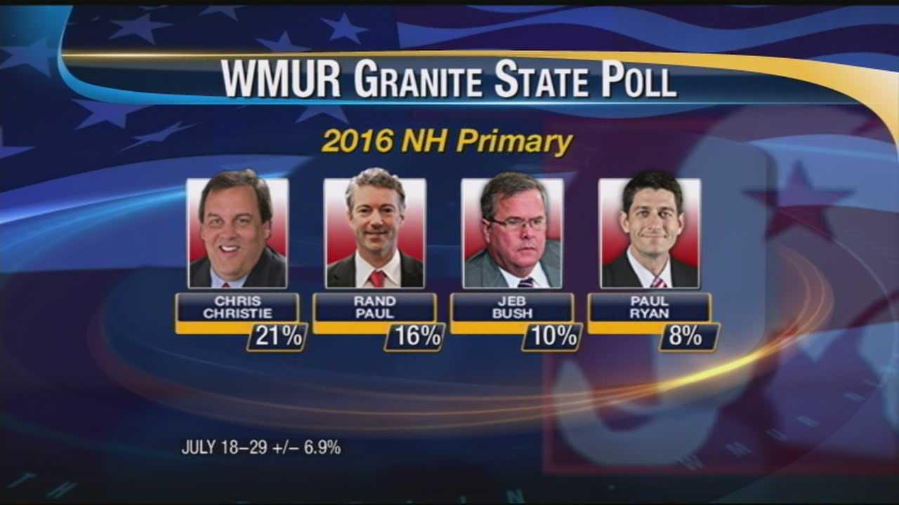 Christie ahead in crowded Republican field