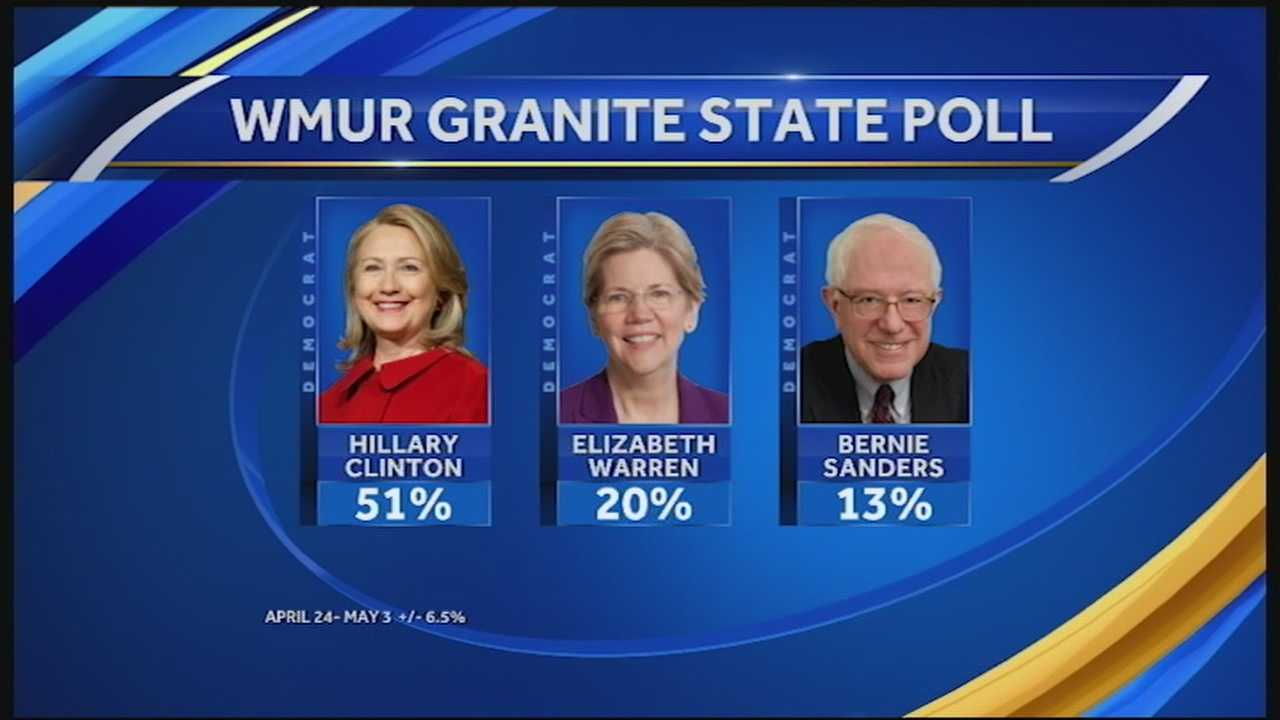 A new WMUR Granite State Poll shows that Hillary Clinton still holds a strong position over potential Democratic challengers, but some of her numbers have slipped.
