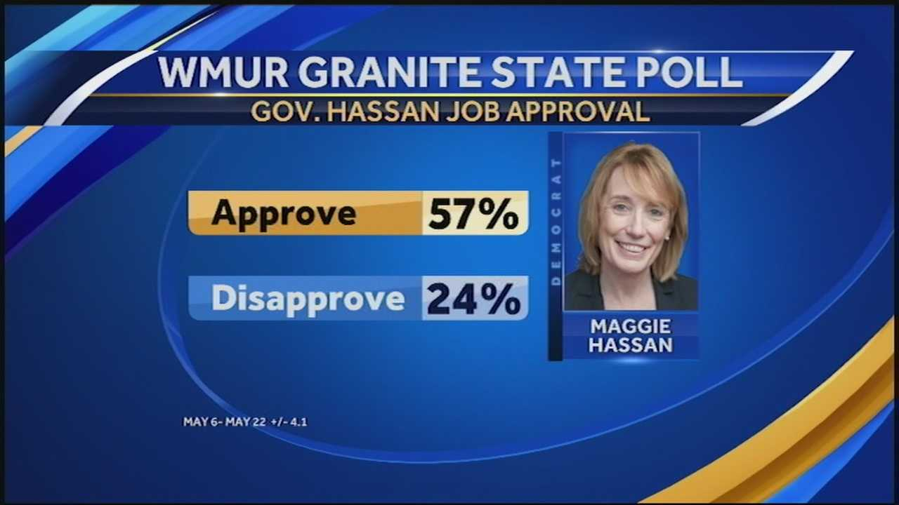 The new WMUR Granite State Poll has found that most voters approve of Gov. Maggie Hassan.
