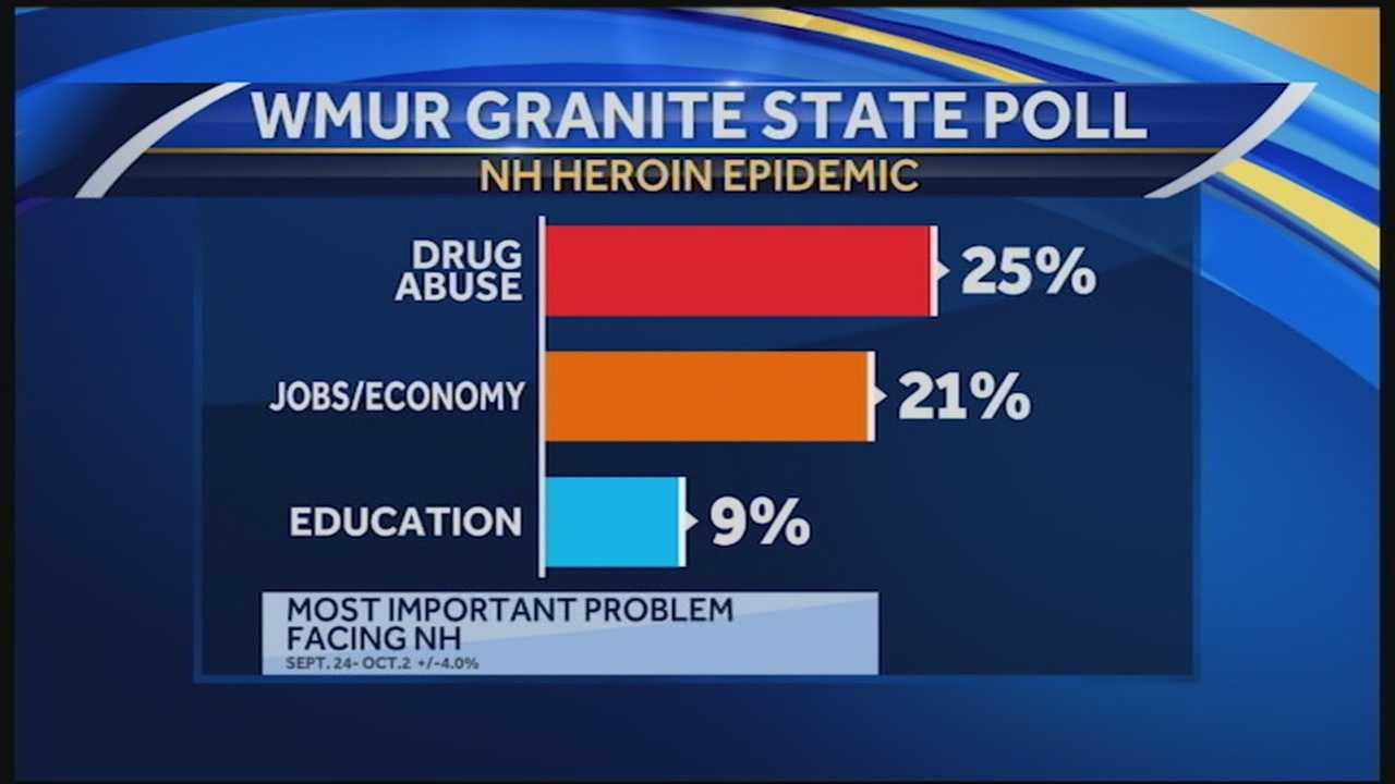 A new WMUR Granite State Poll released Wednesday evening shows that New Hampshire residents say drug abuse has reached crisis proportions in the state, and they want officials to do something about it.