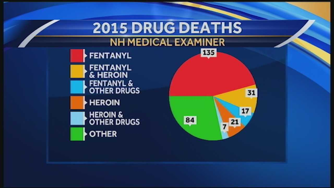Newly released data reveals disturbing statistics about New Hampshire's drug crisis. So far this year, the state has seen 295 opioid-related deaths.
