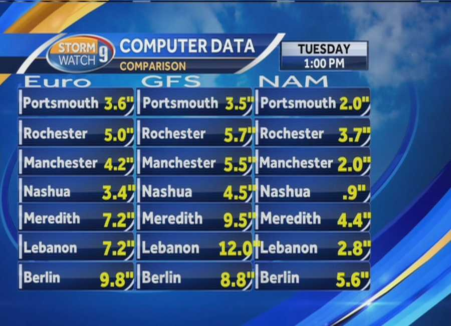 Here's a look at snowfall projections from other weather models. (projections will be for every three hours)
