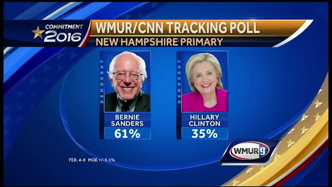 On the eve of the New Hampshire primary, a new poll shows Vermont U.S. Sen. Bernie Sanders maintaining a big lead over former Secretary of State Hillary Clinton.