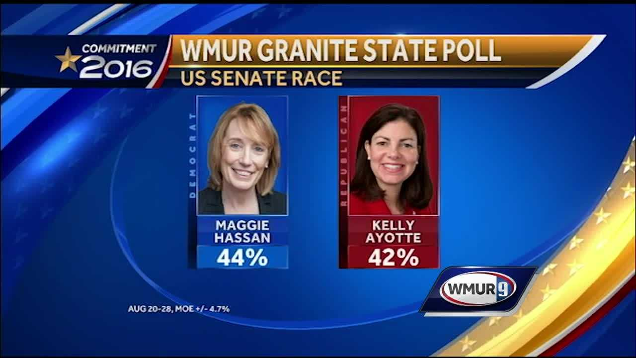 In a nationally-watched race that is increasing in intensity and bitterness with each passing day, neither Sen. Kelly Ayotte nor Gov. Maggie Hassan can put any distance between herself and her rival, a new WMUR Granite State Poll shows.