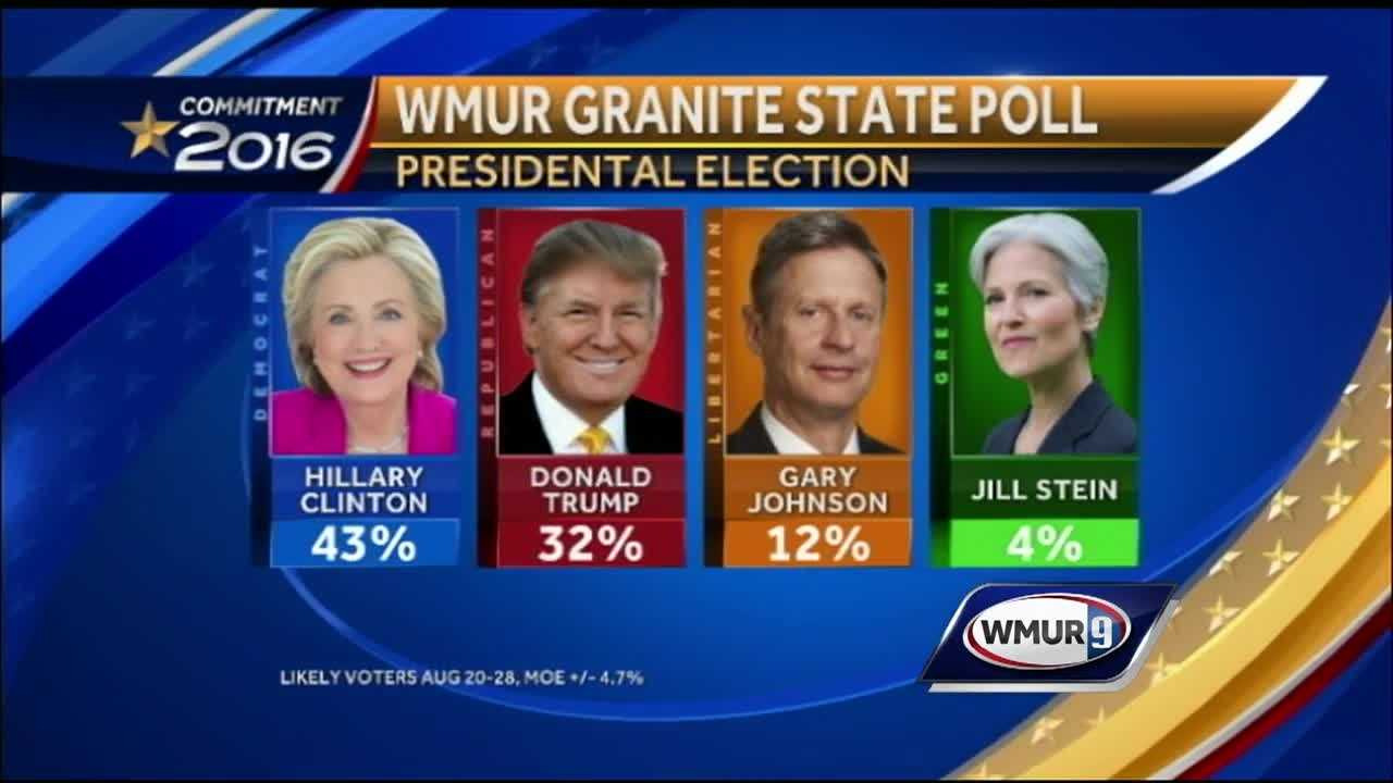 Democratic presidential candidate Hillary Clinton is back on top by a substantial margin over Republican Donald Trump in the battleground state of New Hampshire.