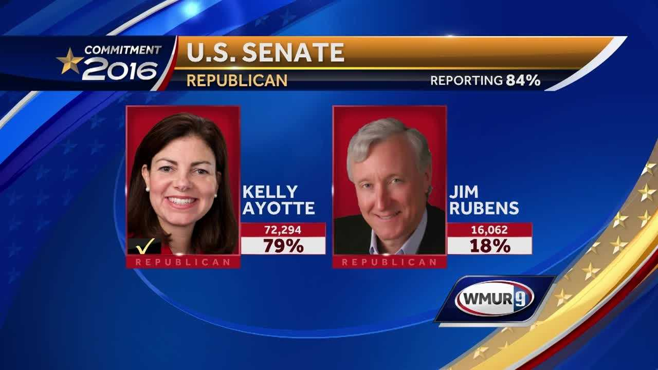 Incumbent U.S. Sen. Kelly Ayotte topped Jim Rubens in their party's primary on Tuesday.