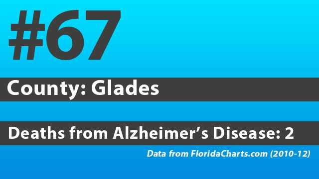See where your county stacks up against other Florida counties in total deaths due to Alzheimer's Disease.