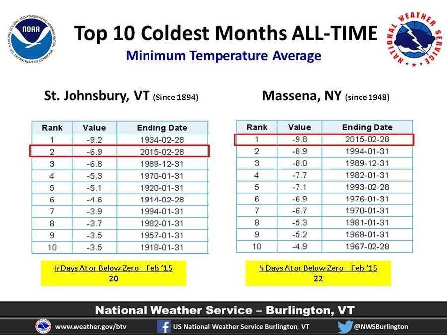 Graphic courtesy of the U.S. National Weather Service Burlington.