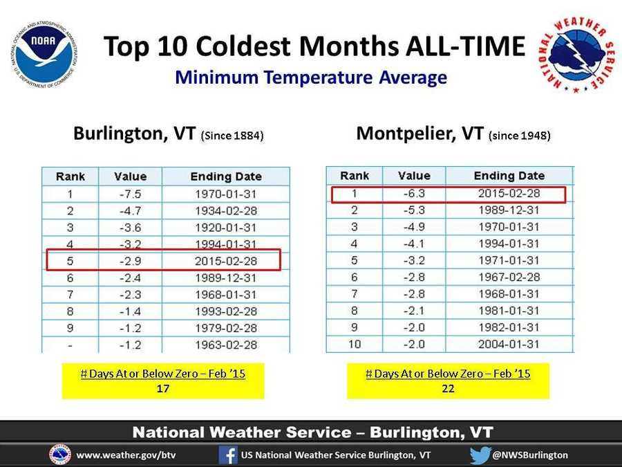 Graphic courtesy of the U.S. National Weather Service Burlington.