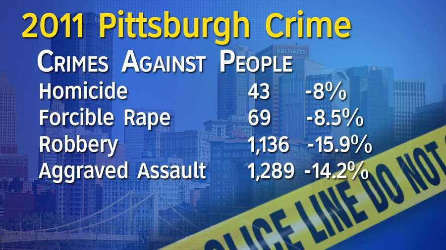 Police stats show the murder rate in Pittsburgh dropped from 2010 (54 homicides) to 2011 (43).  Reports of rape, robberies and assaults also dropped year-to-year.