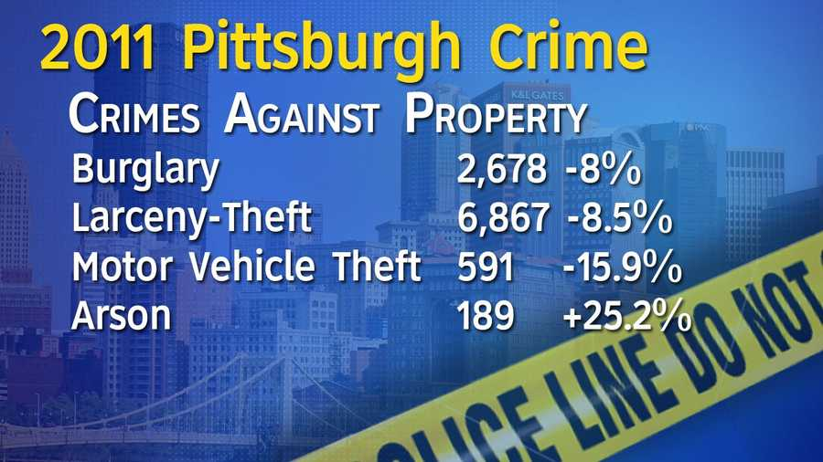 The only category that showed a year-to-year increase according to the police report was arson.