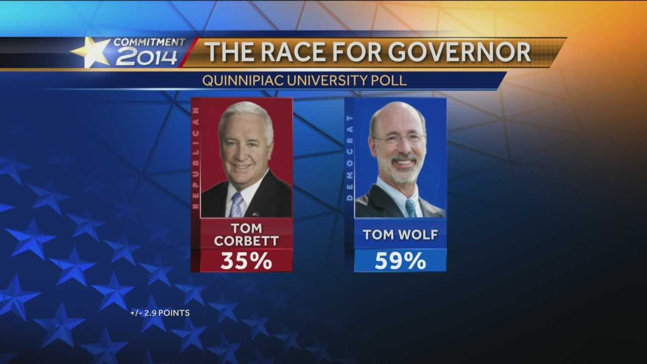 The Quinnipiac University poll released Thursday shows Wolf, a wealthy businessman, is favored by 59 percent of likely voters compared with 35 percent for Corbett.