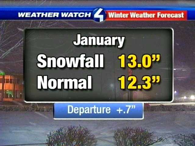 January will be the biggest snow month, with 15 inches of snow expected to fall. And February won't be far behind at 13 inches.