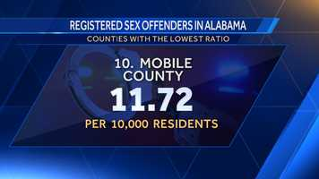 10. Mobile County