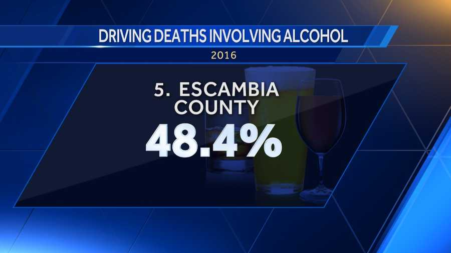 48.4 percent of driving deaths in Escambia County involved alcohol.