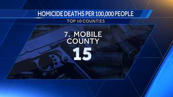 7. Mobile County: 15