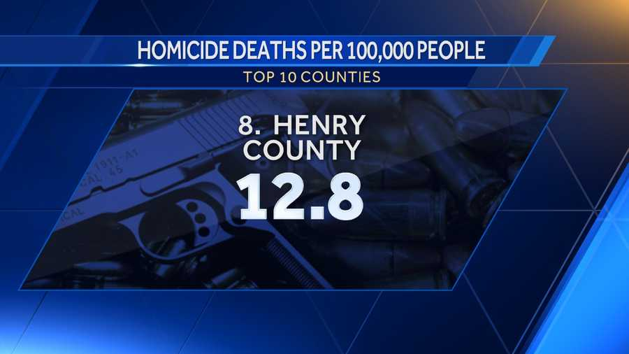 8. Henry County: 12.8
