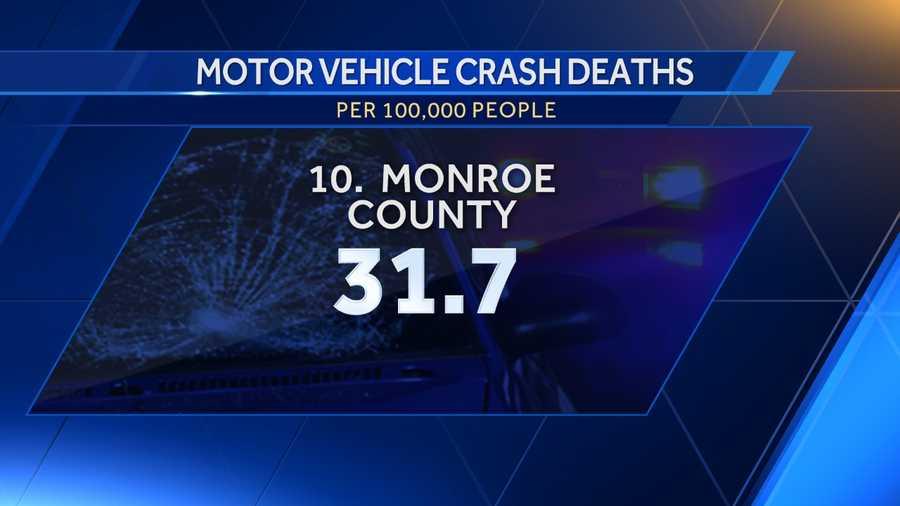 10. Monroe County: 31.7