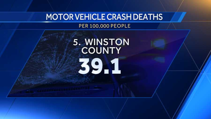 5. Winston County: 39.1
