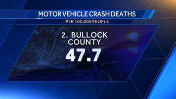 2. Bullock County: 47.7