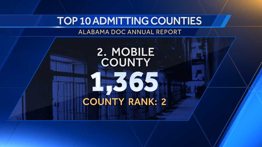 2. Mobile County: 1,365County rank: 2