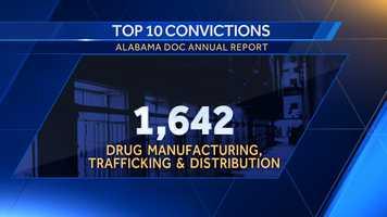 2. Drug manufacturing, trafficking & distribution: 1,642