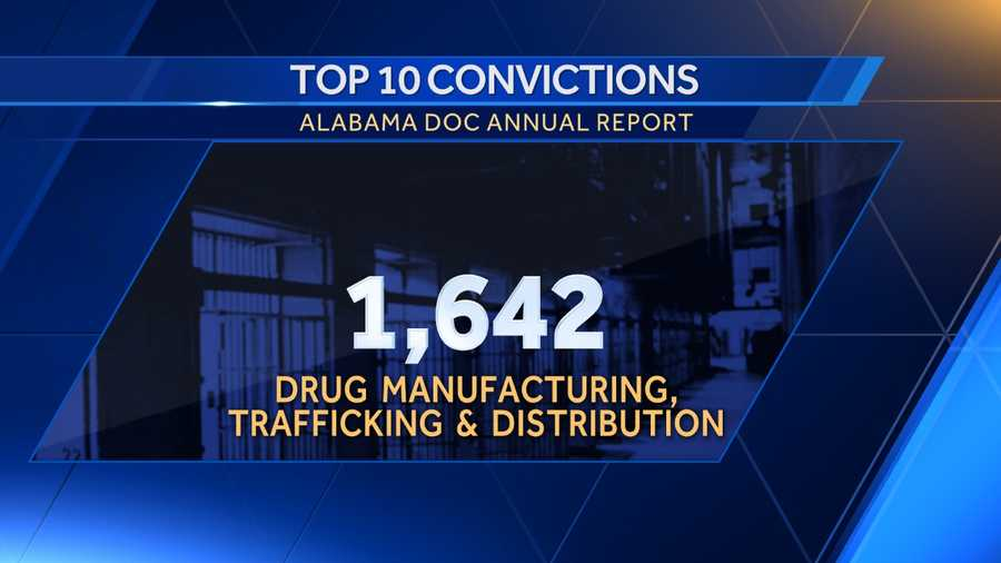 2. Drug manufacturing, trafficking & distribution: 1,642