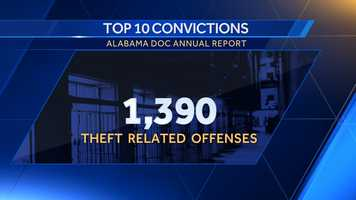 3. Theft related offenses: 1,390