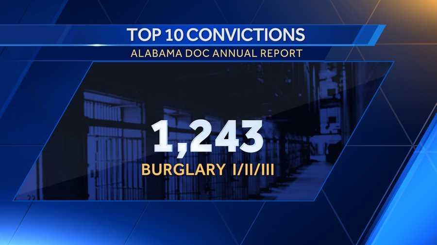 4 Burglary I/II/III: 1,243