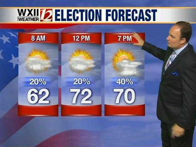 Election Day forecast.