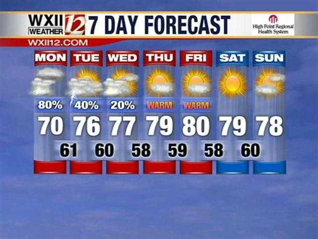 7-day forecast.