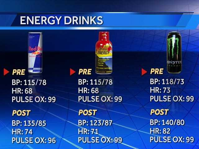 Stephanie Berzinski drank three popular energy drinks and compared her blood pressure and heart rate both before and 30 minutes after drinking them. See which one jumped the greatest.