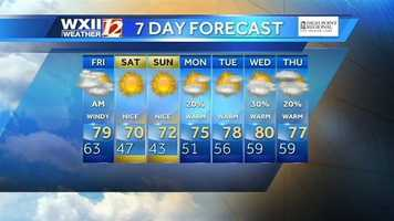 7-day forecast. We hope everyone enjoys the weekend! Stay with wxii12.com and WXII 12 News for updates.
