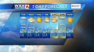 7-day forecast. Stay with WXII and wxii12.com Tuesday for updates.