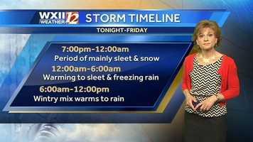 Storm timeline