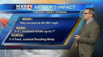 Arthur's projected impact.