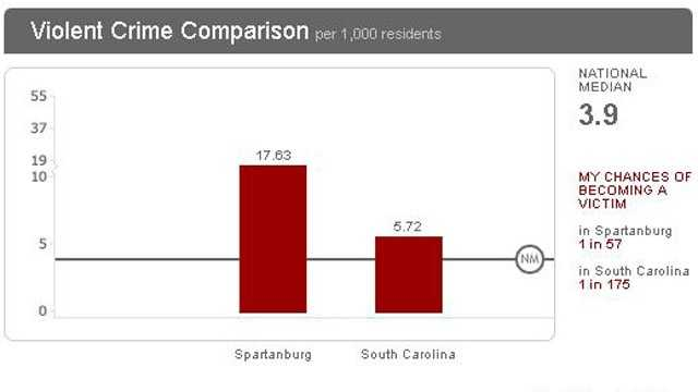 Spartanburg violent crime chart